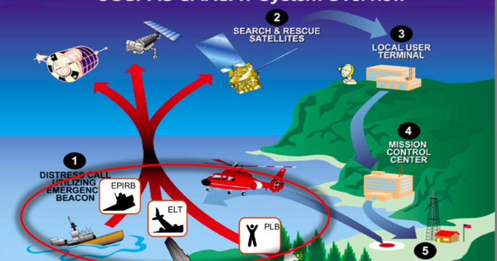 Emergency Beacon network using COSPAS-SARSAT